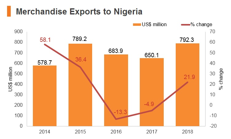 Graph: Merchandise exports to Nigeria