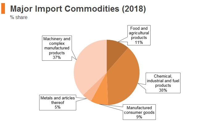 Graph: Nigeria major import commodities (2018)