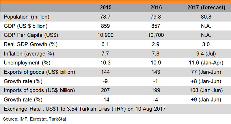 Table: Major Economic Indicators (Turkey)