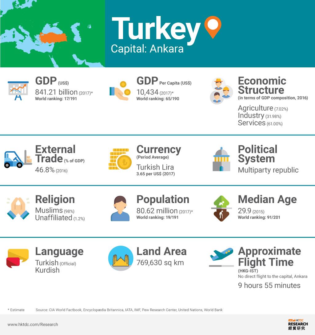 Picture: Turkey factsheet