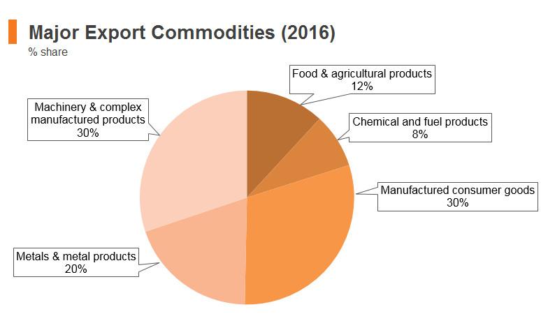 Graph: Turkey major export commodities (2016)