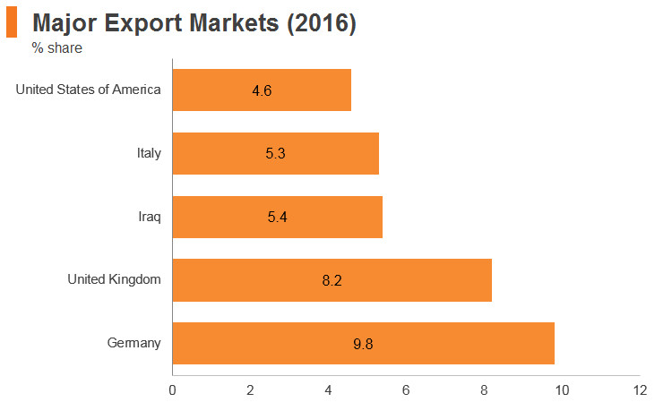 Graph: Turkey major export markets (2016)