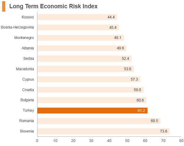 Graph: Turkey long term economic risk index