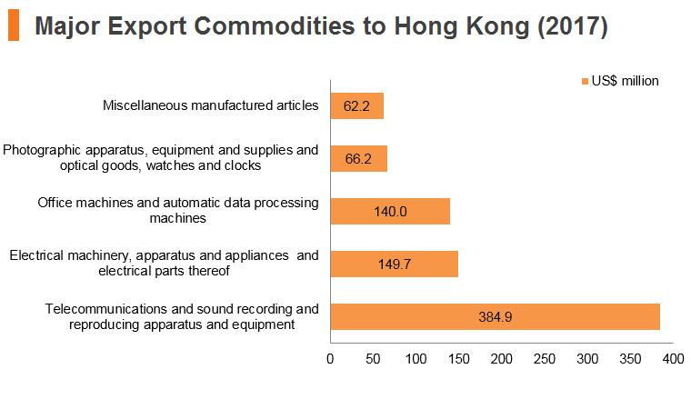 Graph: Turkey major export commodities to Hong Kong (2017)