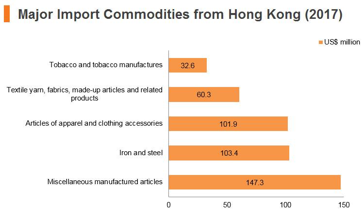 Graph: Turkey major import commodities from Hong Kong (2017)