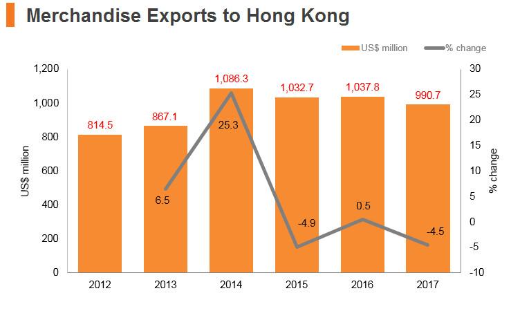 Graph: Turkey merchandise exports to Hong Kong