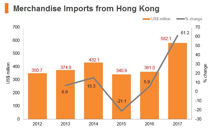 Graph: Turkey merchandise imports from Hong Kong