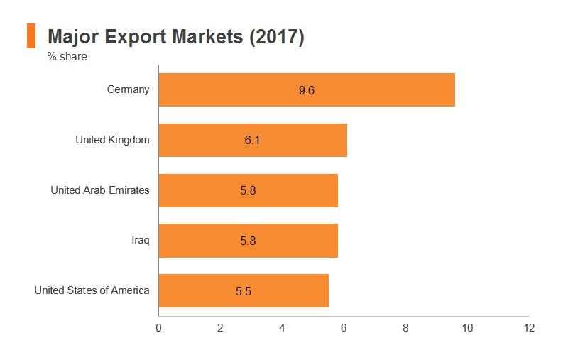 Graph: Turkey major export markets (2017)