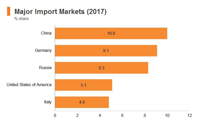 Graph: Turkey major import markets (2017)