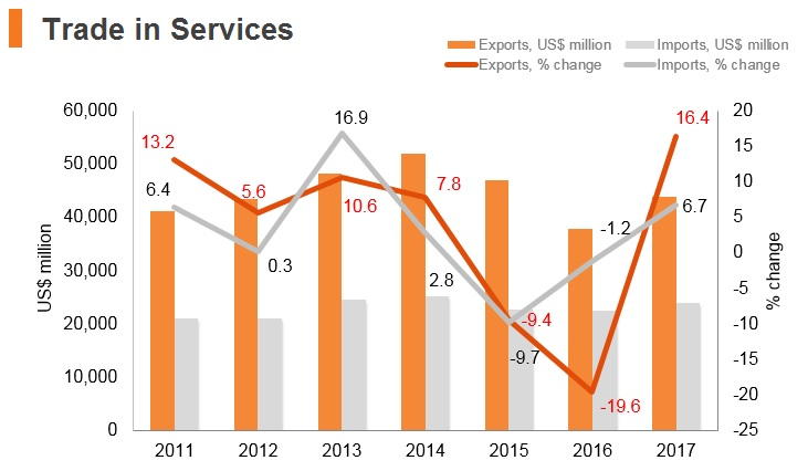 Graph: Turkey trade in services