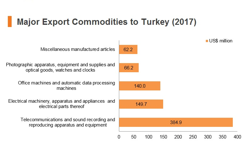 Graph: Major export commodities to Turkey (2017)