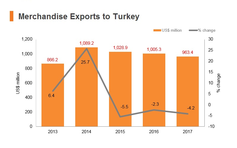 Graph: Merchandise exports to Turkey