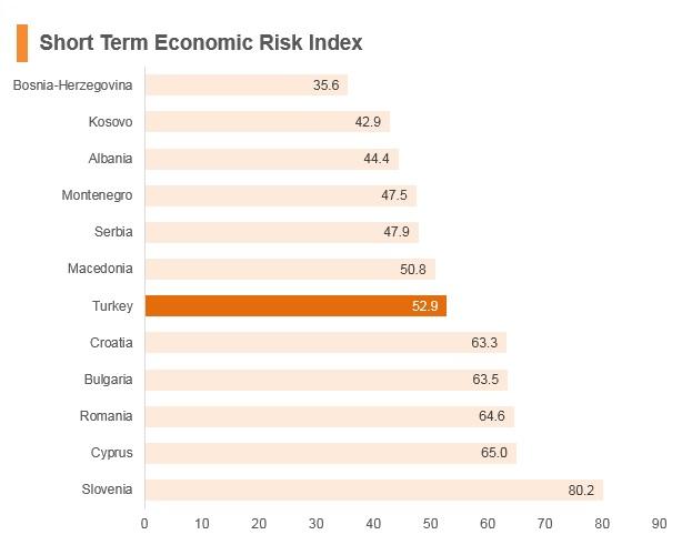 Graph: Turkey short term economic risk index
