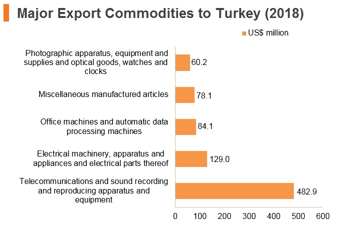 Graph: Major export commodities to Turkey (2018)