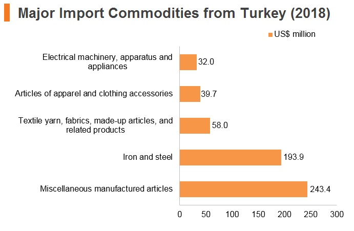 Graph: Major import commodities from Turkey (2018)