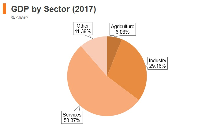 Graph: Turkey GDP by sector (2017)