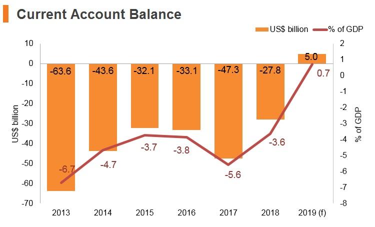 Graph: Turkey current account balance