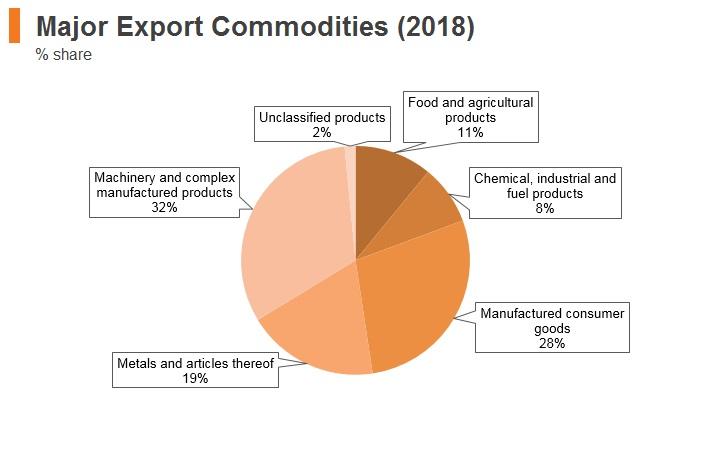 Graph: Turkey major export commodities (2018)
