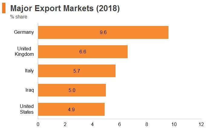 Graph: Turkey major export markets (2018)