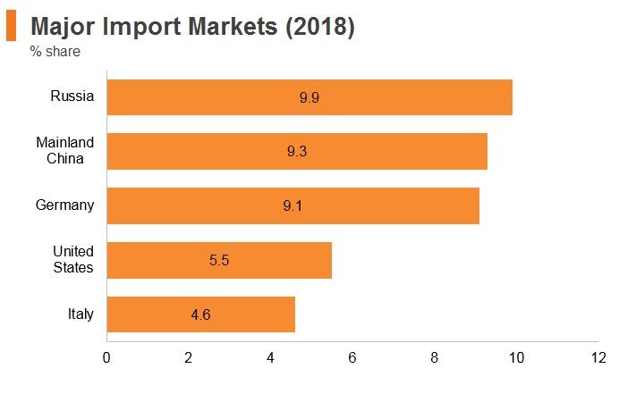 Graph: Turkey major import markets (2018)