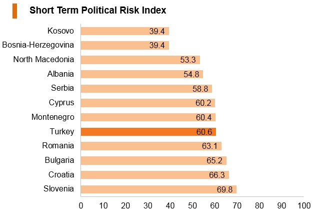 Graph: Turkey short term political risk index