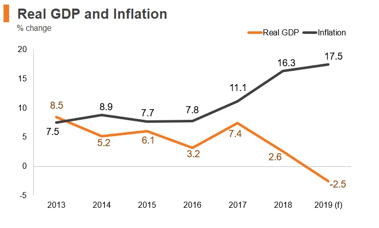 Graph: Turkey real GDP and inflation