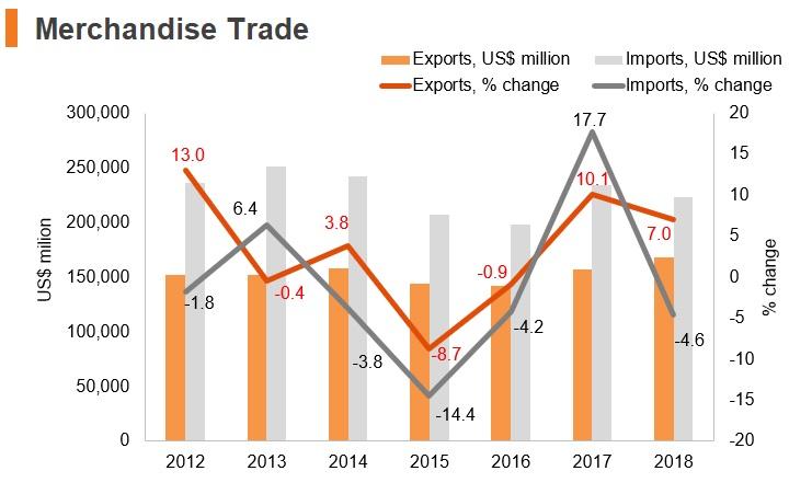 Graph: Turkey merchandise trade