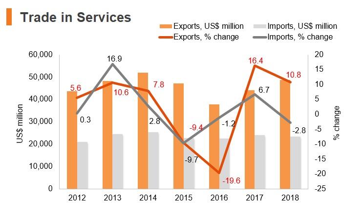 Graph: Turkey trade in services
