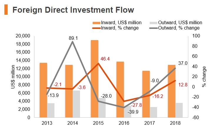Graph: Turkey FDI flow