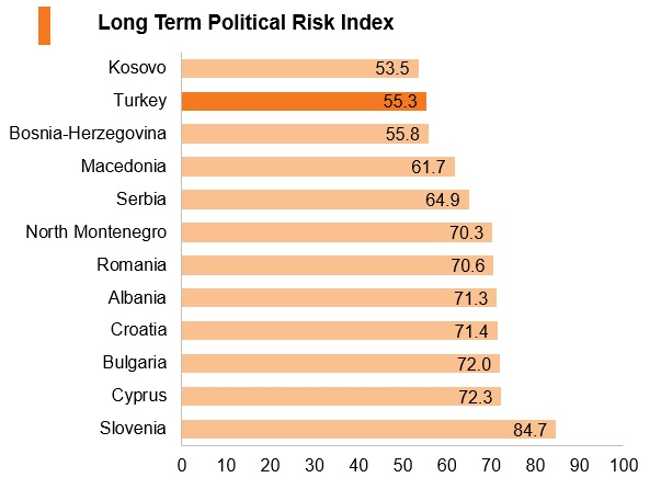 Graph: Turkey long term political risk index