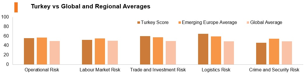 Graph: Turkey vs global and regional averages