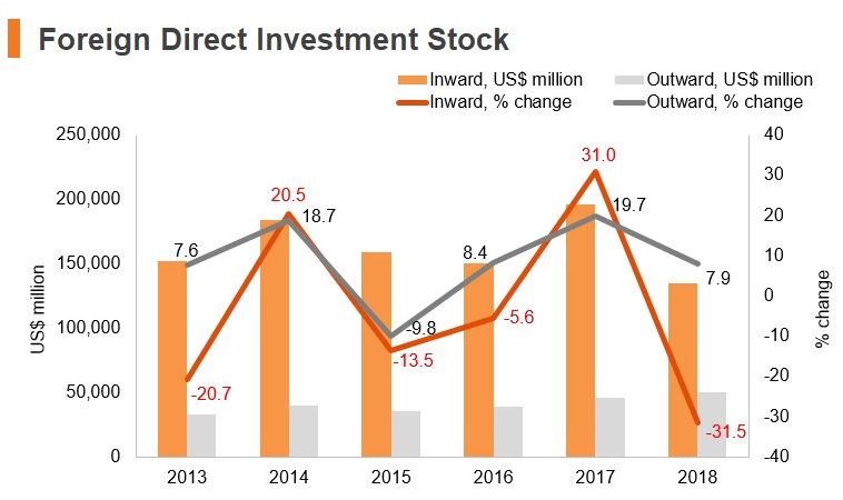 Graph: Turkey FDI stock