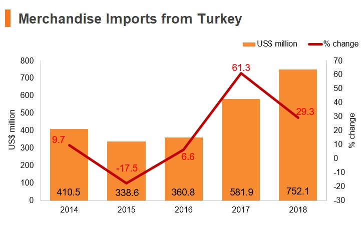Graph: Merchandise imports from Turkey