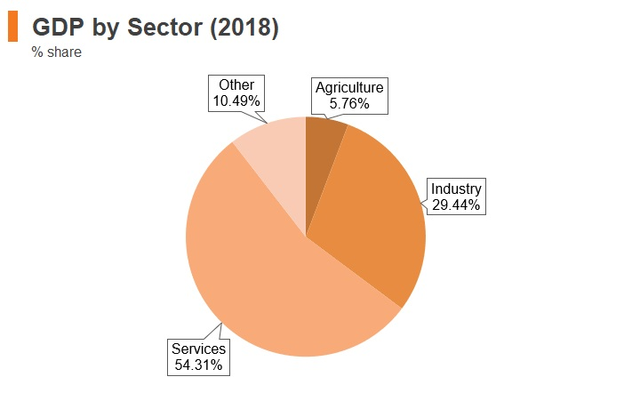 Graph: Turkey GDP by sector (2018)