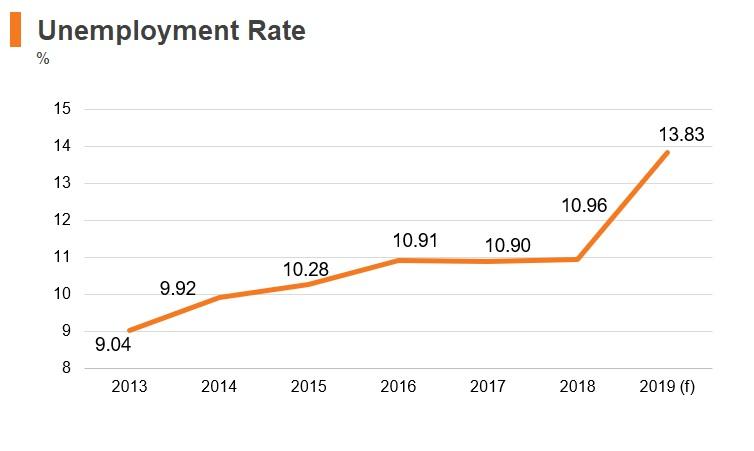 Graph: Turkey unemployment rate