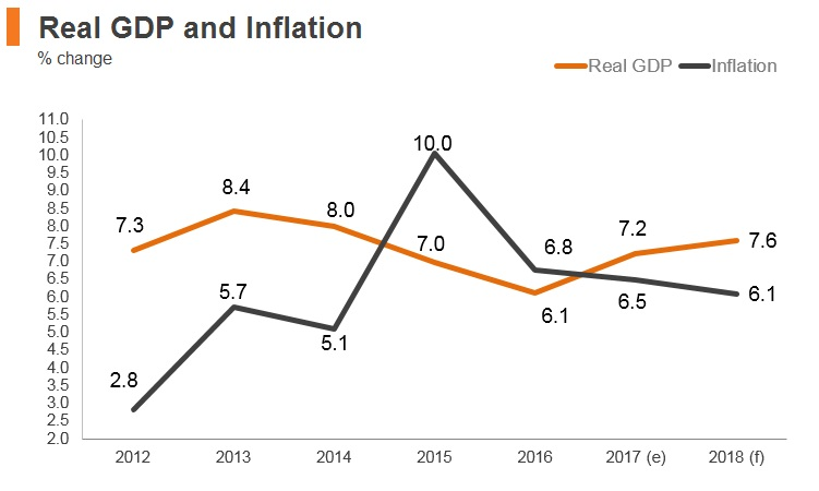 Graph: Myanmar real GDP and inflation