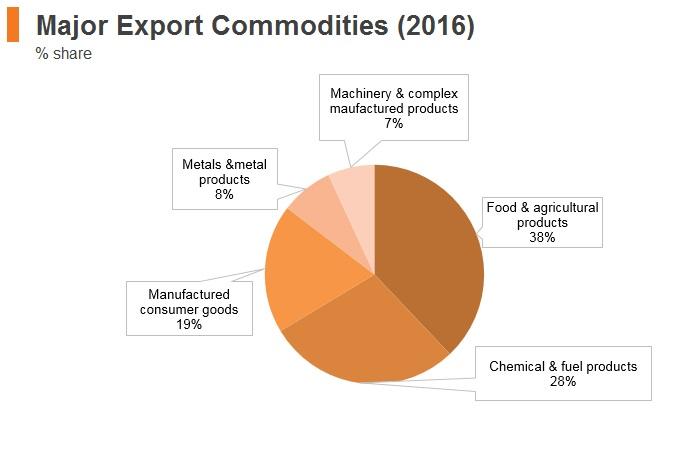 Graph: Myanmar major export commodities (2016)