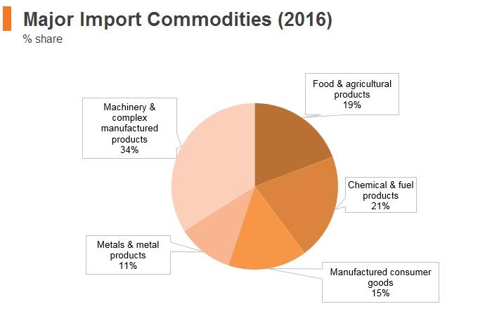Graph: Myanmar major import commodities (2016)