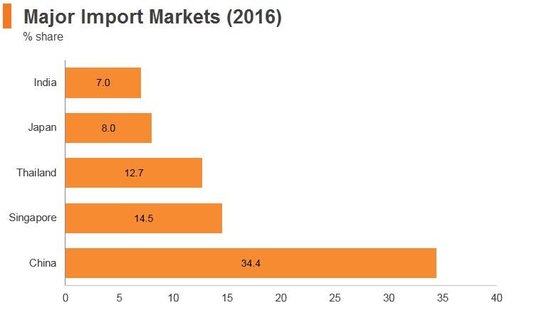Graph: Myanmar major import markets (2016)