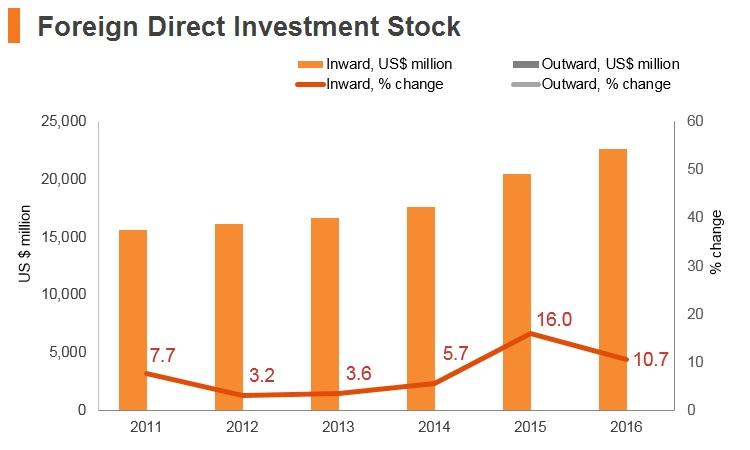 Graph: Myanmar FDI stock