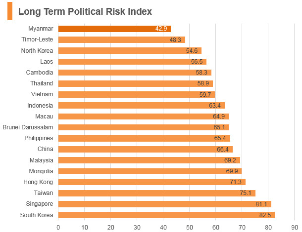 Graph: Myanmar long term political risk index
