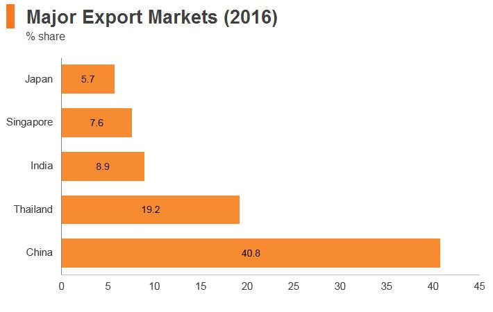 Graph: Myanmar major export markets (2016)