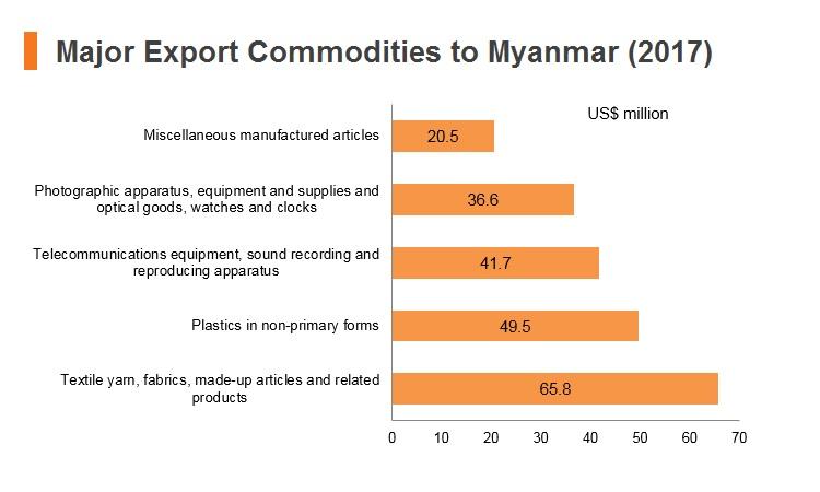 Graph: Major export commodities to Myanmar (2017)