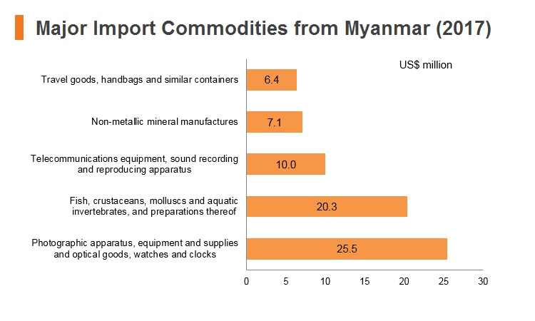 Graph: Major import commodities from Myanmar (2017)