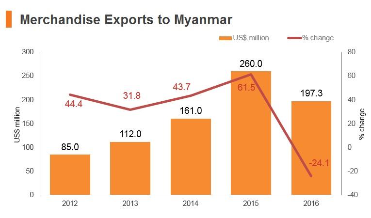 Graph: Merchandise exports to Myanmar