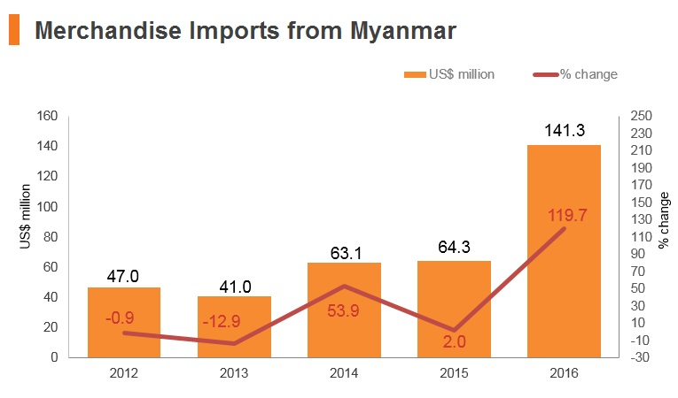 Graph: Merchandise imports from Myanmar