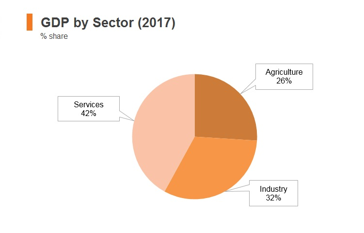 Graph: Myanmar GDP by sector (2017)