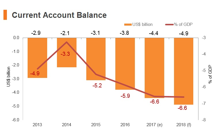 Graph: Myanmar current account balance
