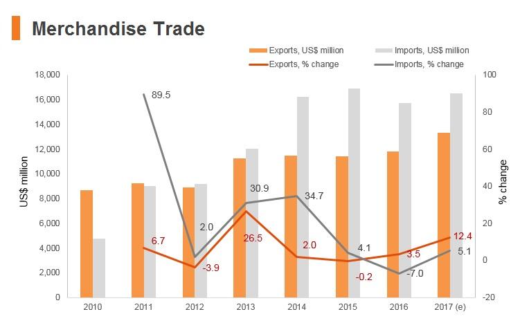 Graph: Myanmar merchandise trade