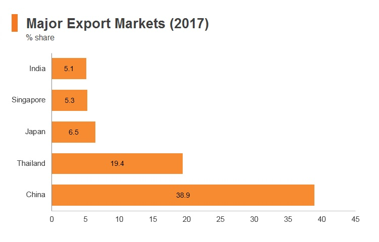 Graph: Myanmar major export markets (2017)